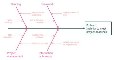 ConceptDraw Samples   Management ? Fishbone diagram