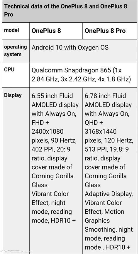 OnePlus 8 and 8 pro full detailed specifications « SLASHLEAKS