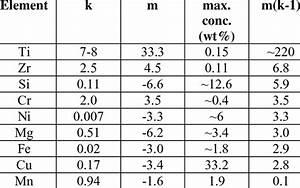 Phase Diagram Data For Determining Q Values For Common