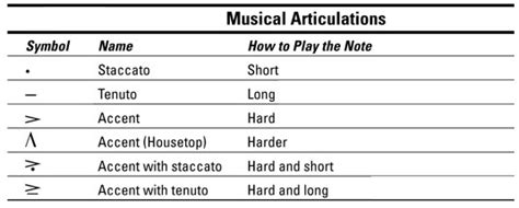 Click on the first link on a line below to go directly to a page where accent is defined. How to Articulate Your Piano Playing - dummies