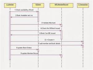 Sequence Diagram For Library Management System