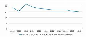 Middle College High School At Laguardia Community College