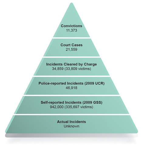 justice system costs  estimation   economic