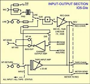 Inline Channel Io5d  E Block Diagram Input Output Section