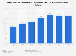 Retail sales of chocolate in China, 2014 | Statistic