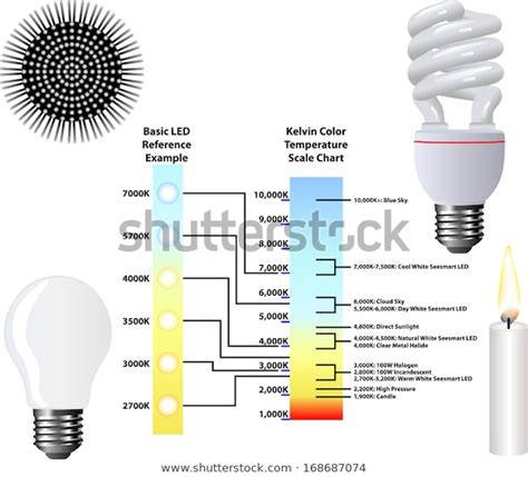 Kelvin Color Temperature Scale Chart Stock Vector (Royalty ...