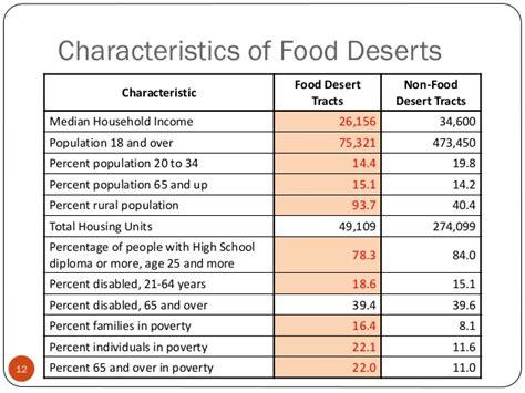 characteristics of cuisine food deserts in south dakota