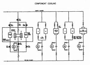 Component And Closed Cooling Water Systems