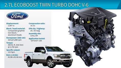 Ford 6 7 Specs by Wards 10 Best Engines Winner Ford F 150 2 7l Ecoboost
