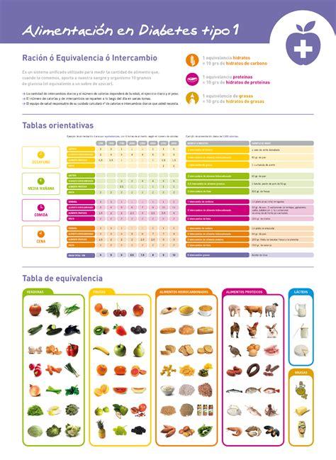 guia alimentacion diabetes
