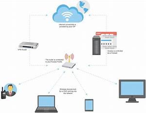 Wlan Radio Solution Network Diagrams