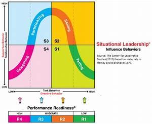 Effective Leadership Style To Managing The Subordinates