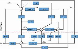 Shows The Block Diagram Of The Linearized Dynamic Model Of