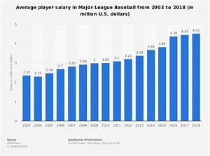 Why U2018tankingu2019 Is Not Bad For Major League Baseball Bless