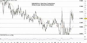 Eur Usd Forecast Euro Vs Usd Price Tests Critical Chart