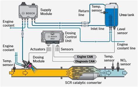 Pee Scr Nox Catalyst Efficiency Below Threshold Bank
