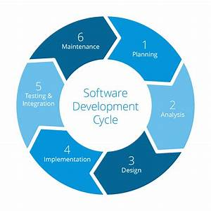 What Is The Agile Development Cycle  A Quick Intro To
