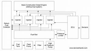 Diesel Common Rail Block Diagram