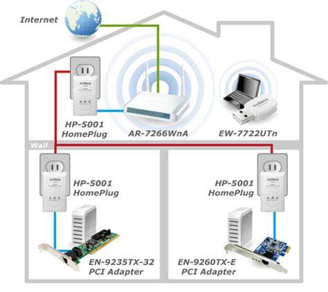 powerline adapter diagram ethernet cable diagram elsavadorla