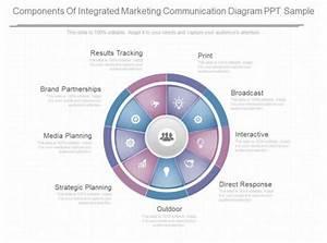 Custom Components Of Integrated Marketing Communication