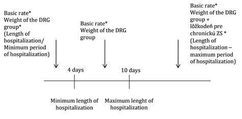 Insurance is the equitable transfer of the risk of a loss, from one entity to another in exchange for payment. Fee-for-services, per discharge payment for hospitalization and DRG (lecture 6/8)   HPI - Health ...