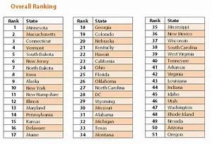 Ranking the States