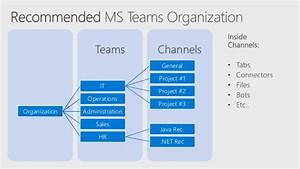 An Overview Of Microsoft Teams Architecture
