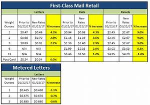 First Class Mail 2018 Postage Rate Chart Thelifeisdream