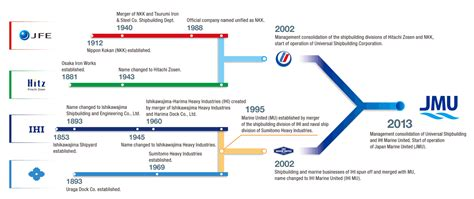 history company profile japan marine united inc