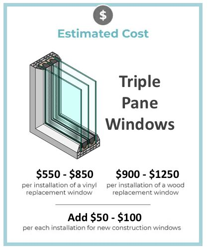 triple pane window cost  prices buying guide