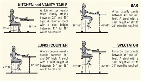 what bar stool heights to use for various situations
