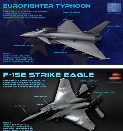Eurofighter Vs F-15e Strike Eagle