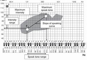 Quantitative Parameters Of Speech Range Profile In Voice