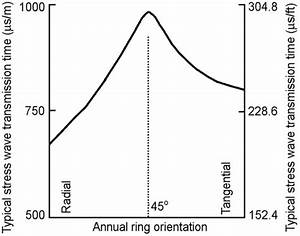 Stress Wave Transmission Time In Relation To Annual Ring