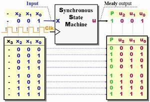 State Diagrams