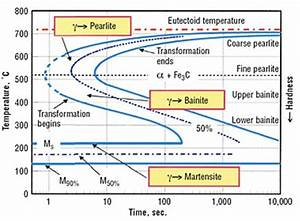Diagram Ttt Dan Ctt