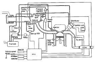 Daihatsu Rocky Electronic Fuel Injection Efi System