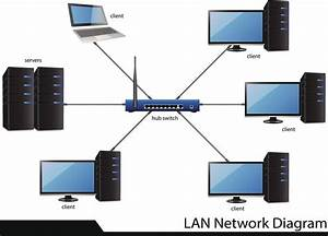 How Does A Computer Network Work