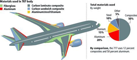 What materials make up most of the weight of an aircraft
