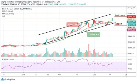 Bitcoin Price Prediction: BTC/USD Sets Another High; Price ...