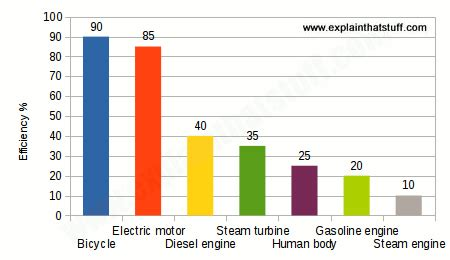 Electric Car Engine Efficiency by Bicycle Science How Bikes Work And The Physics Them