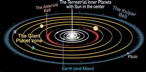 Solar System Diagram Without Pluto