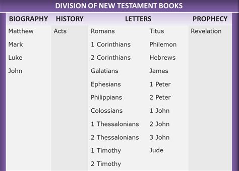 New Testament Books Of The Bible  How Many Books Are In The New Testament