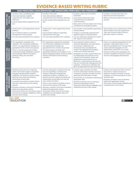 evidence based writing rubric printable