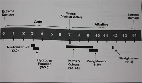 pH Scale Hair Color