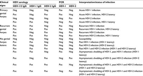 full text optimal management  genital herpes current