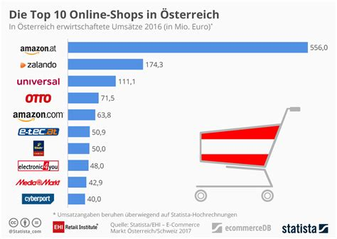 Infografik Die Top 10 Onlineshops In Österreich  Statista. Best Business Class Airfares. Bachelors Science Nursing Lpn Online Schools. Rental Cars In Queenstown Donate A Car In Nyc. Scottsdale Cooking School Mail Tampering Law. Example Of Option Trading Civil Service Forms. Best Business Schools In Michigan. Consolidate Private And Federal Student Loans Together. Medical Billing Certification