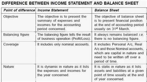 management topics difference between income statement and balance sheet