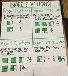 fraction chart images math lessons math