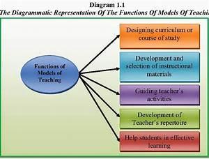 U0917 U0935 U0947 U0937 U0923 U093e  Models Of Teaching